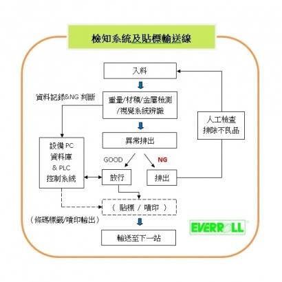 檢知系統及貼標輸送線.jpg